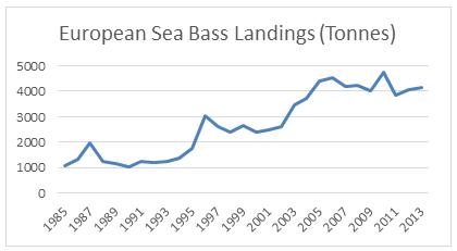 bass landings